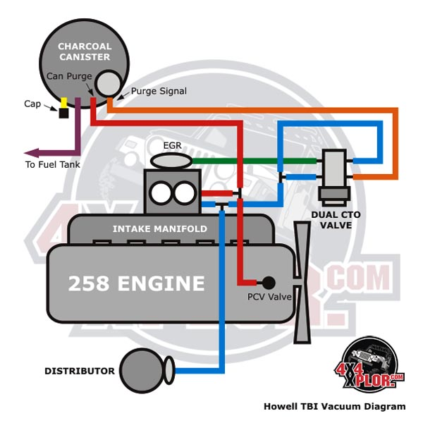 1978 jeep cj7 wiring diagram friendship venn funny howell throttle body fuel injection (tbi) installation - cj 285