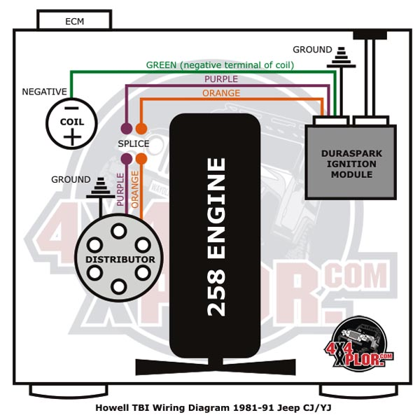 diagram 460 fuel injection painless wiring harness chevy tbi wiring
