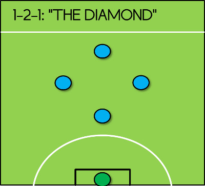 1-2-1 Formation 5-a-side Diamond