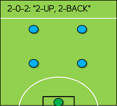 Strategy for 5 a side football tips