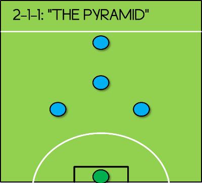 2-1-1 Formation 5-a-side Pyramid