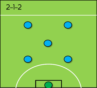 6 a side formations the essential tactics