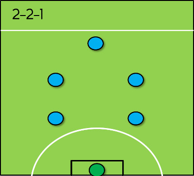 6 A Side Formations The Essential Tactics 5 A Side Com