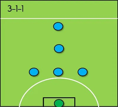 3-1-1 Formation for 6-a-side