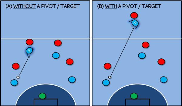 Pivot Futsal - Depth