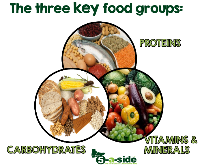 Food Groups Diet - protein carbohydrate vitamins and minerals
