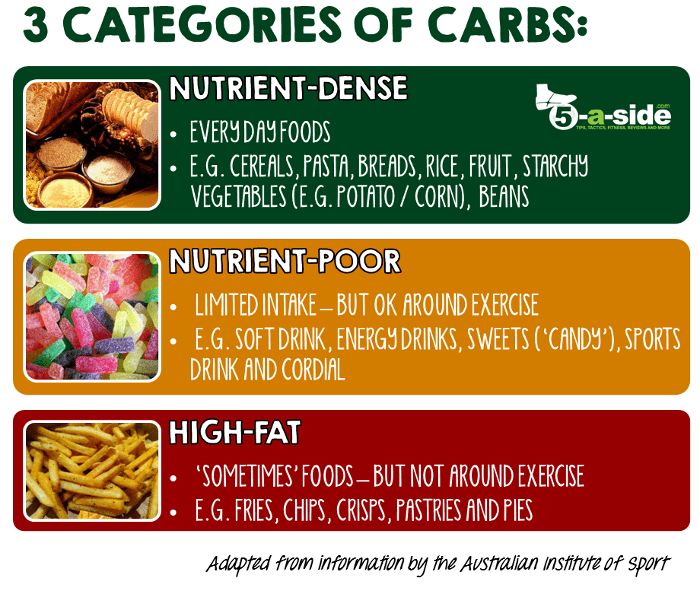 Types of Cabohdrates - Football Diet. High nutrient, nutrient poor and high fat