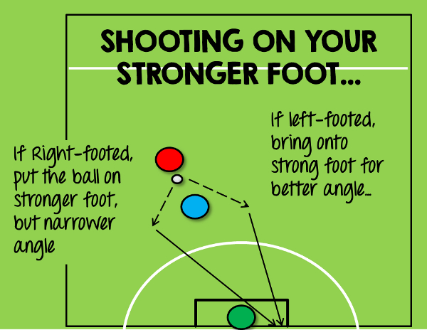 5-a-side shooting on strong foot. Side of pitch