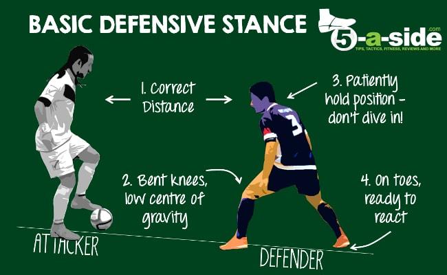 Soccer Defending, 1v1 Defending in Soccer, Soccer Defending Tactics