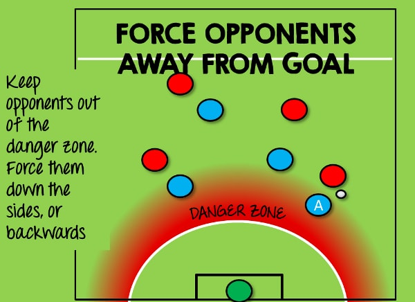 5-a-side defending away from goal