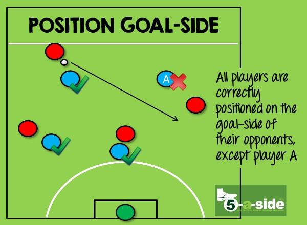 5-a-side defending goal side