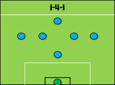 1-4-1 Formation