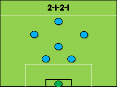 2-1-2-1 Formation 7-a-side