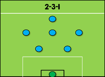 2-3-1 Formation 7-a-side