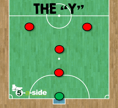 y formation futsal tactics