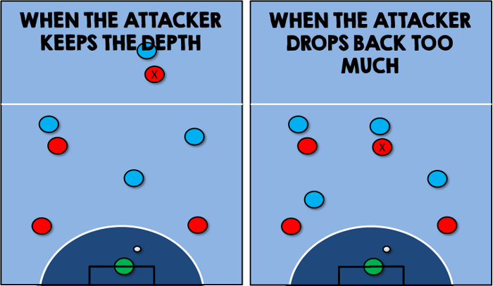 Attacking Depth 5-a-side Futsal