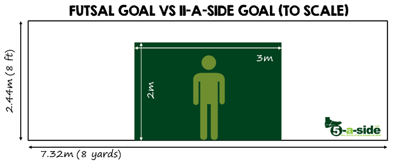 Futsal Goal size vs 11-a-side goal