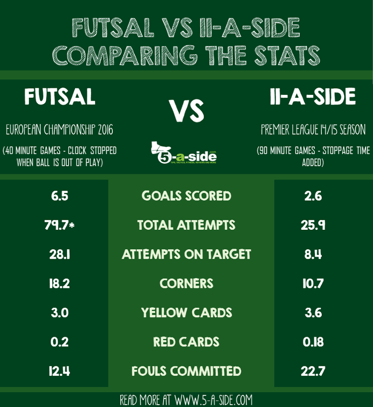 Futsal statistics vs 11-a-side stats