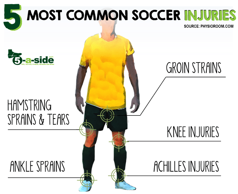 5 Top Football Injuries Soccer Diagram