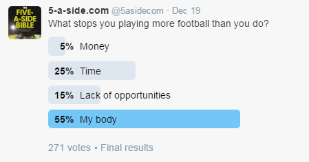 5-a-side football injury survey results