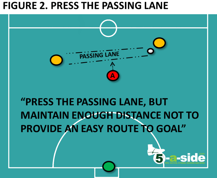 Press the passing lane - 2v1 defending