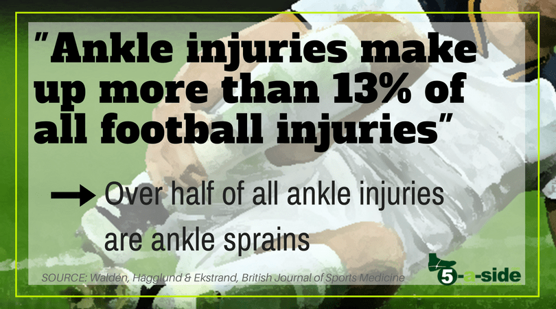 Ankle Injuries statistic number of ankle sprains