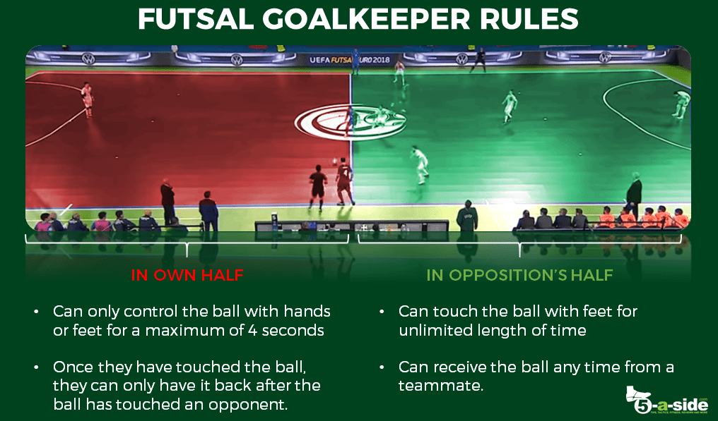 Futsal Fly Goalkeeper – Rules and Strategy Explained