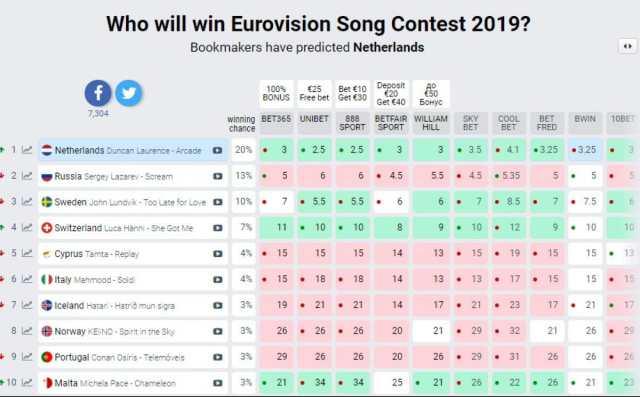 Букмекери, Євробачення-2019
