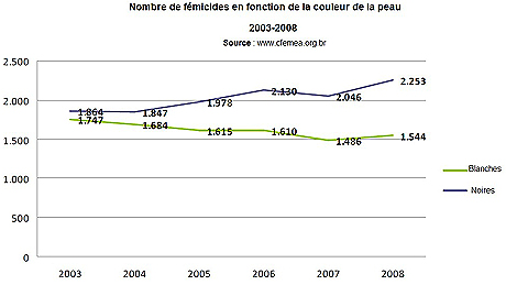 graphique_feminicides