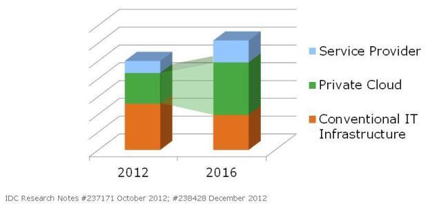 IDC_2012_Q4_growth