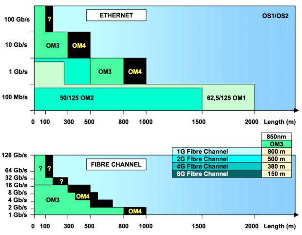 Maximum Distances Using Fiber Cable Types Om1 Om2 Om3 Om4