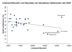 Unterschriften_Referenden_2000