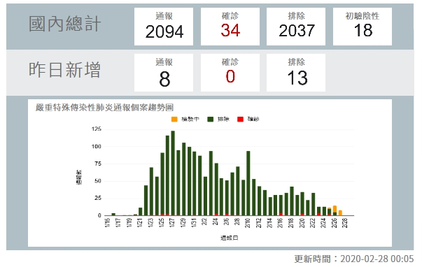 台灣再增兩例 壯男遊日患病、5旬婦感染源成謎