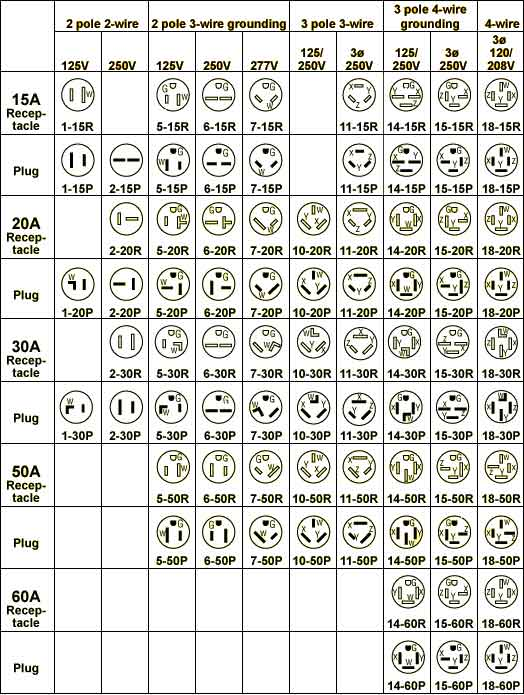 nema 14 30 plug wiring diagram florida everglades food chain 6 50r ac power plugs and sockets ~ odicis