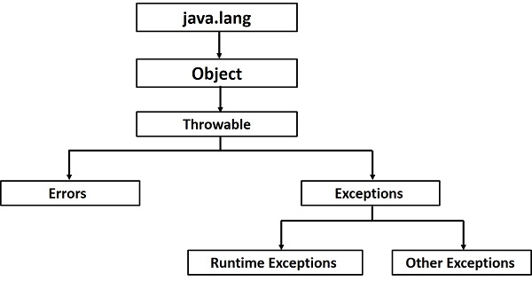 Introduction To Exception Handling 5 Balloons