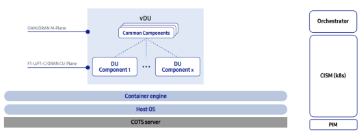DU virtualization architecture