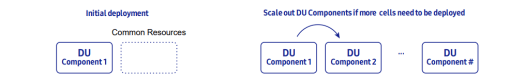 On-demand scale in/out of vDU