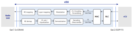 vRAN L1/L2 functions in vDU