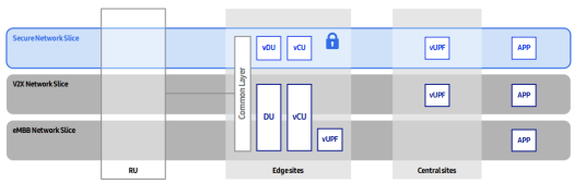 VRAN DU separation for security network slice