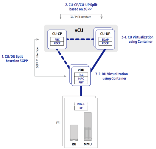 Virtualised and disaggregated RAN / vRAN CU / DU Split architecture