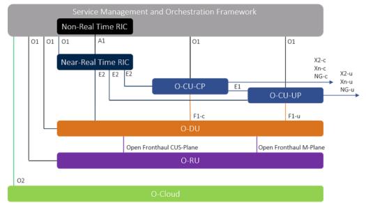 O-Ran (OpenRAN) 5G Radio Network Architecture