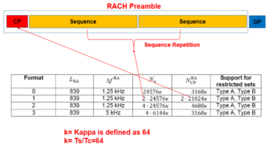 5G-NR RACH Preamble Types: Long and Short Preambles