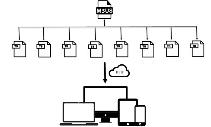 How to HLS Streaming M3U8/IPTV Playlists on Computer?