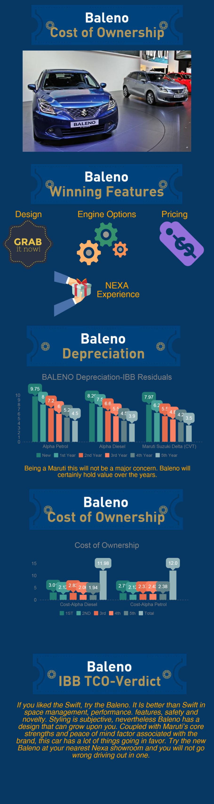 Maruti Suzuki Baleno Infographic