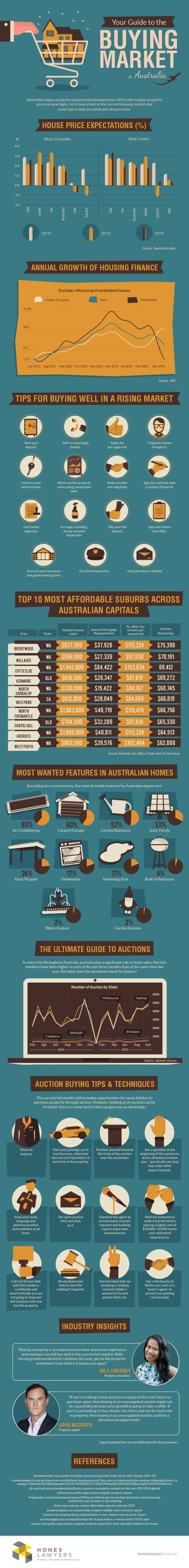 Your-Guide-to-The Buying Market In Australia