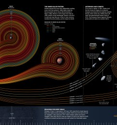 cosmic journey by sean mcnaughton samuel velasco 5w infographics matthew twombly and jane [ 2931 x 1235 Pixel ]
