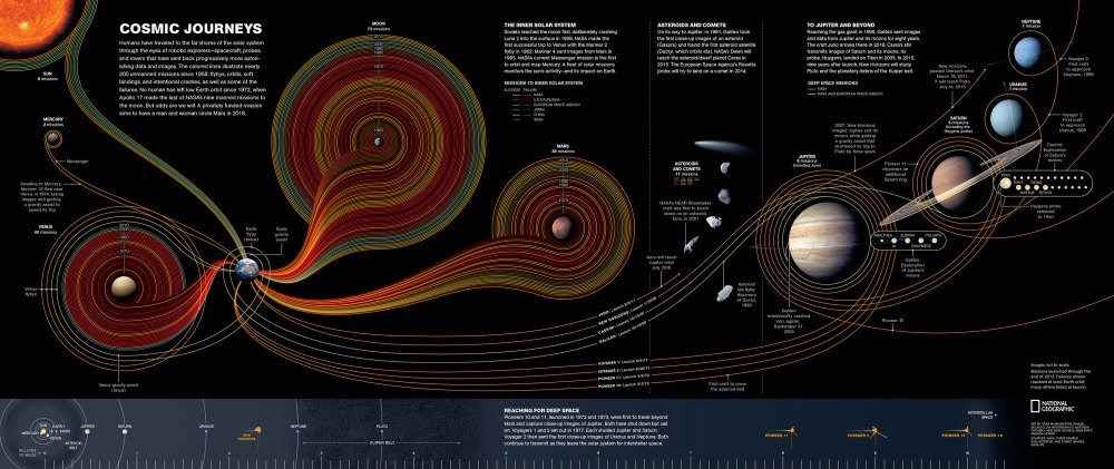 medium resolution of cosmic journey by sean mcnaughton samuel velasco 5w infographics matthew twombly and jane