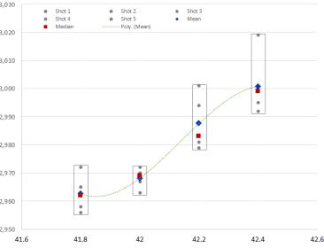 LoadDevGraph