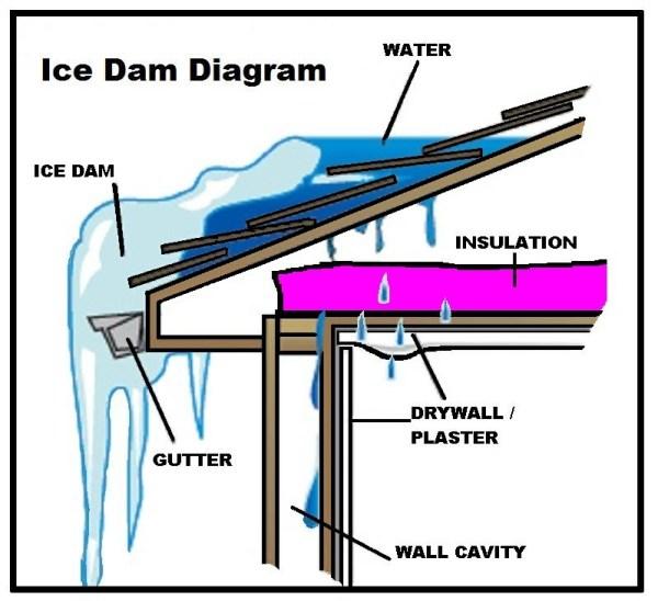 ice dams ice dams Ice Dams Ice Dams Image