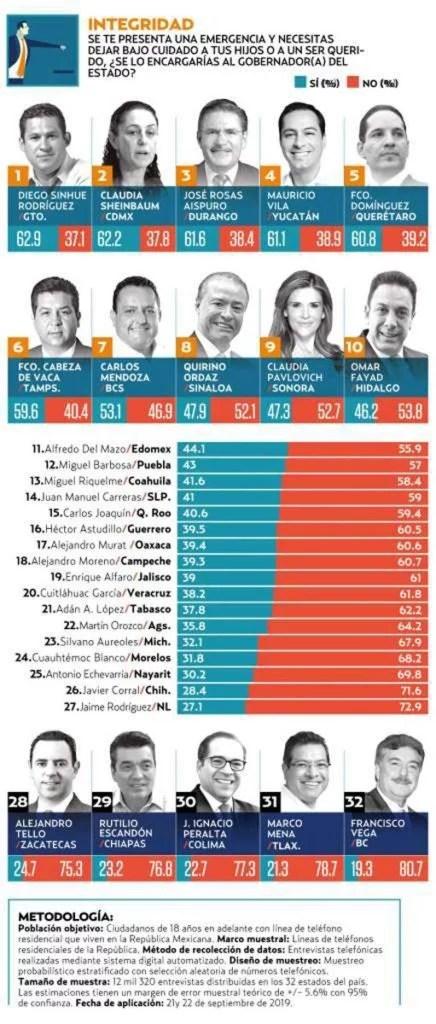Destaca Francisco Domínguez en Honestidad, Capacidad e Integridad en encuesta sobre gobernadores